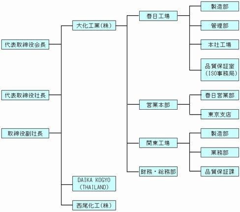 組織図 | Toyo University